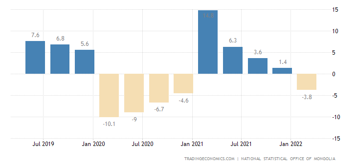Mongolia GDP Annual Growth Rate