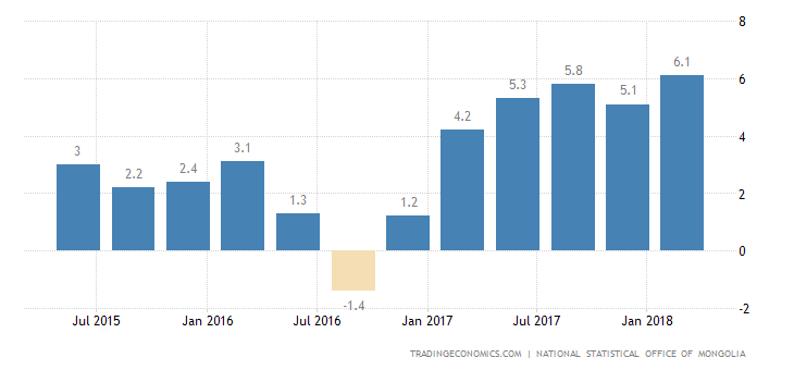 Mongolia GDP Growth Rate YoY
