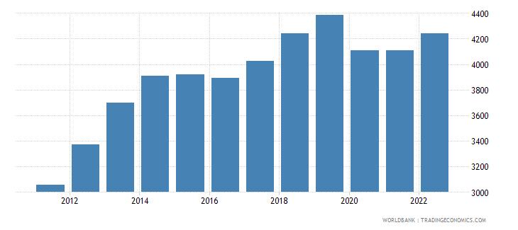 mongolia gdp per capita constant 2000 us dollar wb data