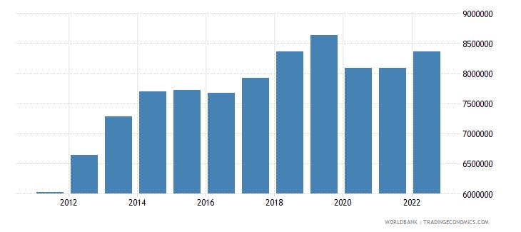 mongolia gdp per capita constant lcu wb data