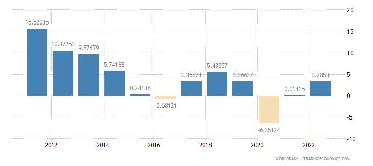 mongolia gdp per capita growth annual percent wb data