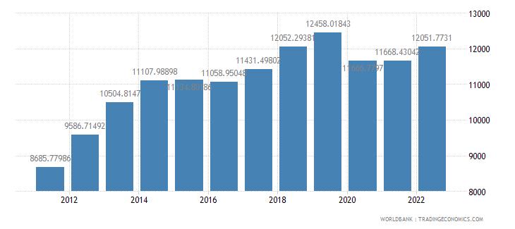 mongolia gdp per capita ppp constant 2005 international dollar wb data