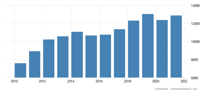 mongolia gdp per capita ppp us dollar wb data