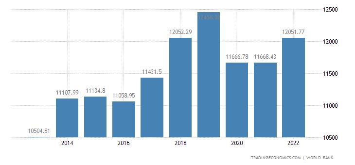 Mongolia GDP per capita PPP