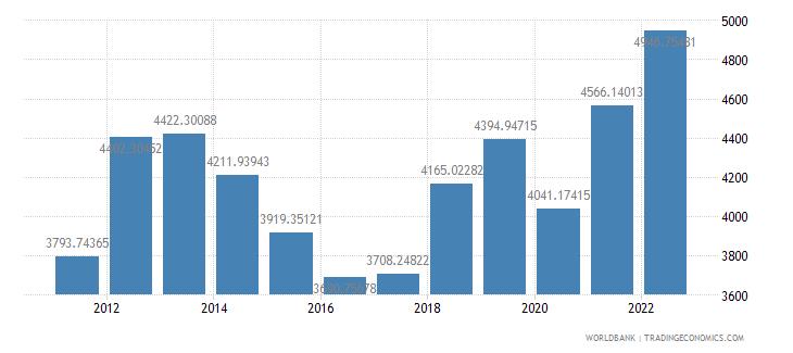 mongolia gdp per capita us dollar wb data
