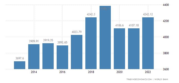 Mongolia GDP per capita