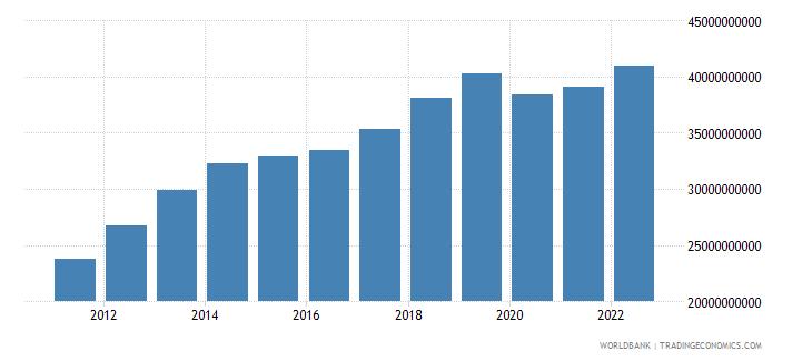 mongolia gdp ppp constant 2005 international dollar wb data