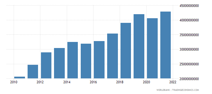 mongolia gdp ppp us dollar wb data