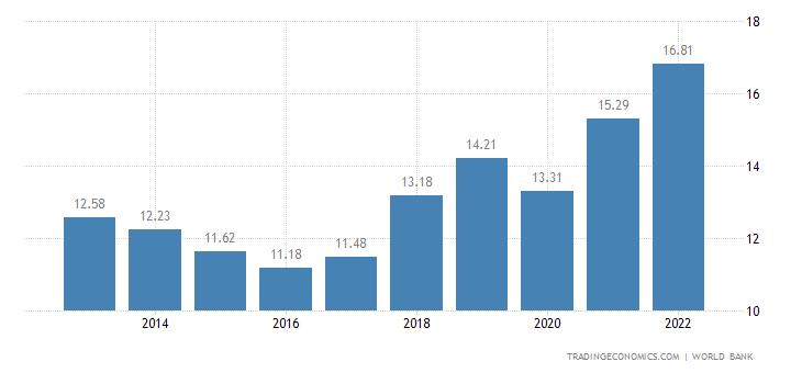 Mongolia GDP