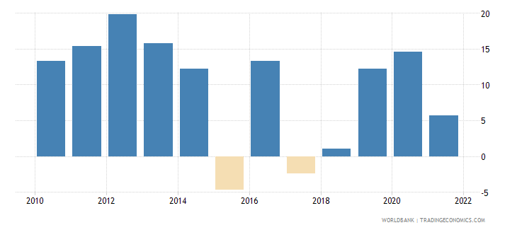 mongolia general government final consumption expenditure annual percent growth wb data