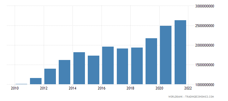 mongolia general government final consumption expenditure constant 2000 us dollar wb data