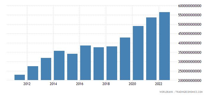 mongolia general government final consumption expenditure constant lcu wb data