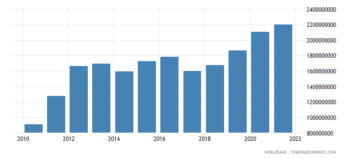 mongolia general government final consumption expenditure us dollar wb data