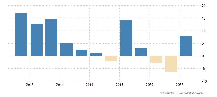 mongolia gni growth annual percent wb data