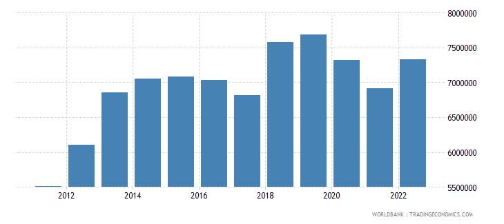 mongolia gni per capita constant lcu wb data