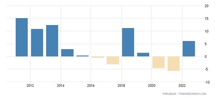 mongolia gni per capita growth annual percent wb data