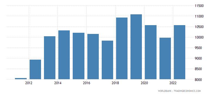mongolia gni per capita ppp constant 2011 international $ wb data