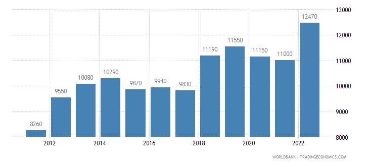 mongolia gni per capita ppp us dollar wb data