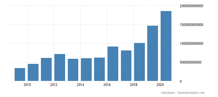 mongolia goods and services expense current lcu wb data