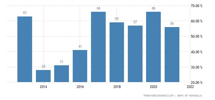 Mongolia Government Debt to GDP