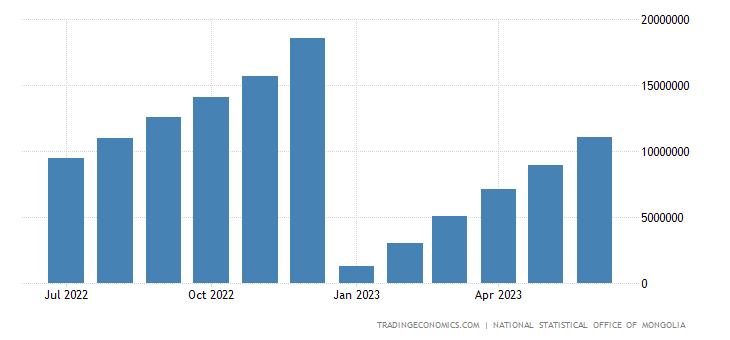 Mongolia Government Revenues