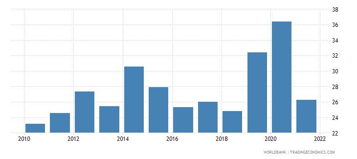 mongolia grants and other revenue percent of revenue wb data