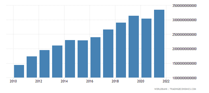 mongolia gross domestic income constant lcu wb data