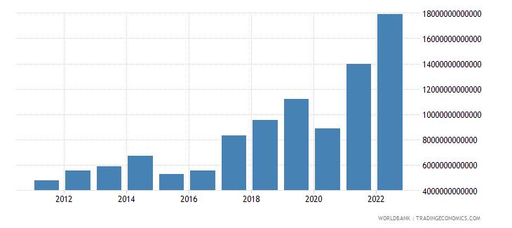 mongolia gross domestic savings current lcu wb data