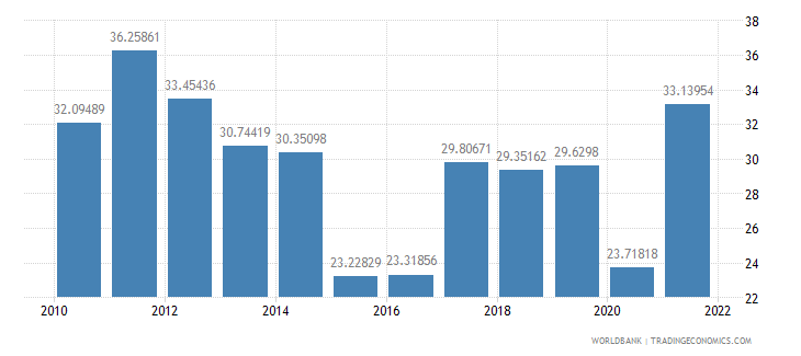 mongolia gross domestic savings percent of gdp wb data