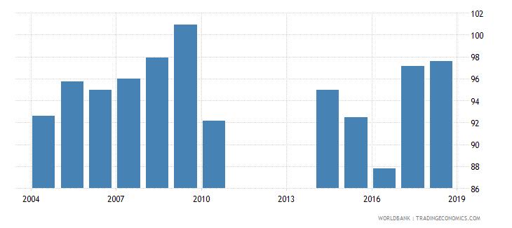 mongolia gross enrolment ratio lower secondary both sexes percent wb data