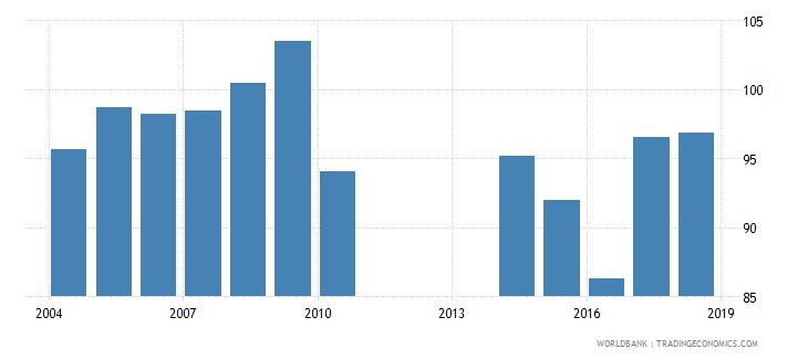 mongolia gross enrolment ratio lower secondary female percent wb data