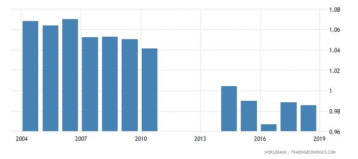 mongolia gross enrolment ratio lower secondary gender parity index gpi wb data