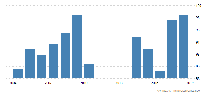 mongolia gross enrolment ratio lower secondary male percent wb data