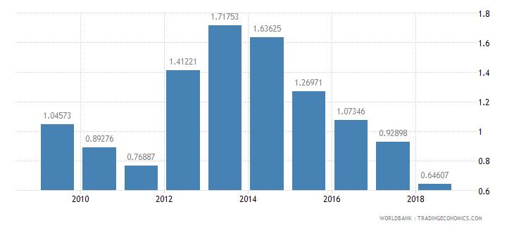 mongolia gross enrolment ratio post secondary non tertiary gender parity index gpi wb data
