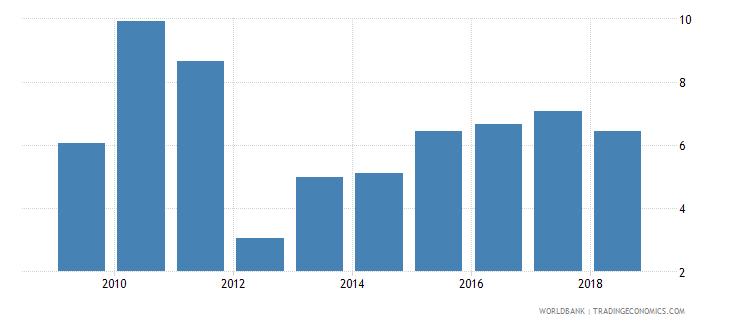 mongolia gross enrolment ratio post secondary non tertiary male percent wb data