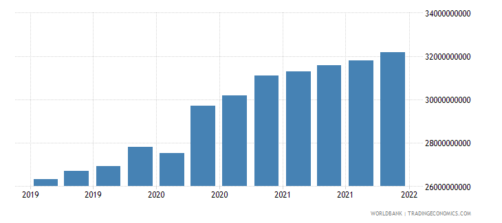 mongolia gross ext debt pos  all sectors long term all instruments usd wb data