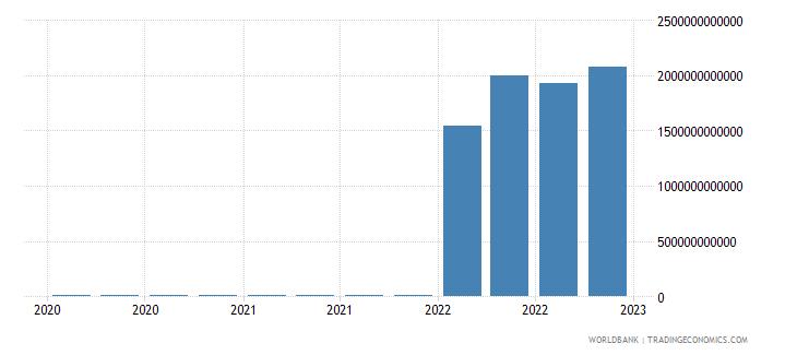 mongolia gross ext debt pos  all sectors short term all instruments usd wb data