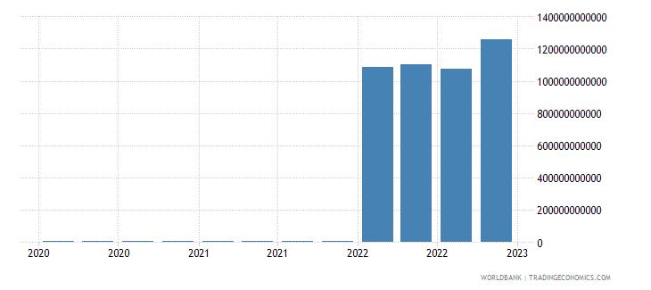 mongolia gross ext debt pos  deposit taking corp  exc cb long term loans usd wb data
