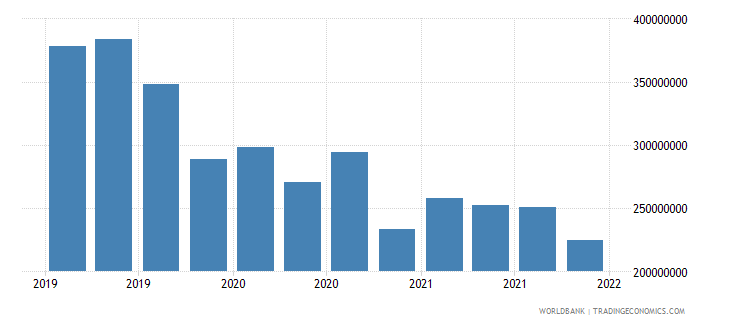 mongolia gross ext debt pos  deposit taking corp  exc cb short term loans usd wb data