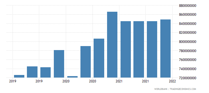 mongolia gross ext debt pos  general government long term all instruments usd wb data
