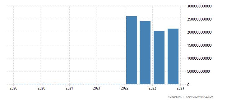 mongolia gross ext debt pos  general government long term debt securities usd wb data