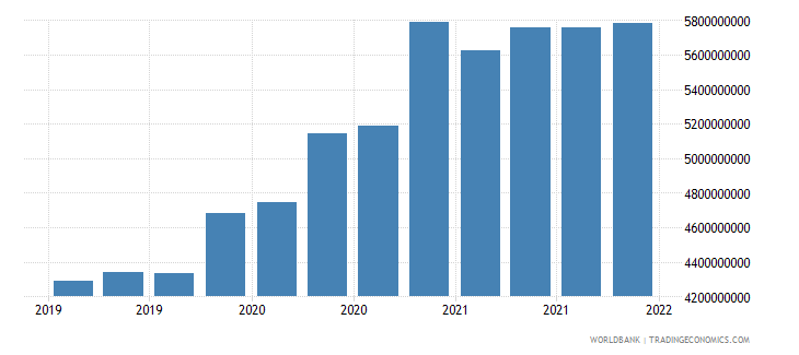 mongolia gross ext debt pos  general government long term loans usd wb data