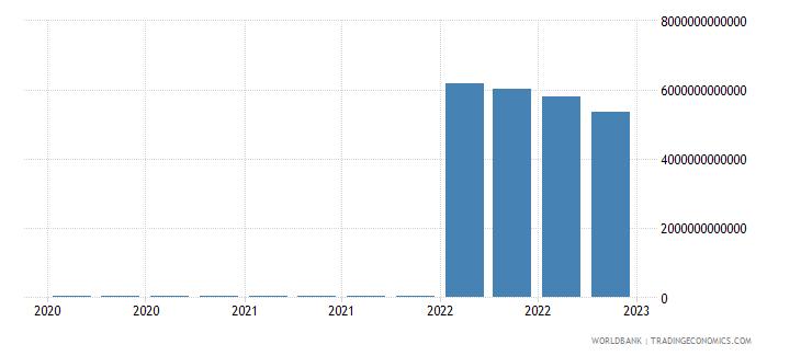 mongolia gross ext debt pos  other sectors long term loans usd wb data