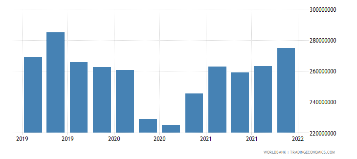 mongolia gross ext debt pos  other sectors short term loans usd wb data