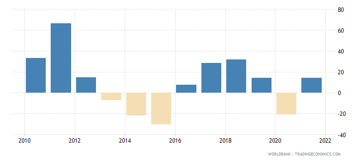 mongolia gross fixed capital formation annual percent growth wb data