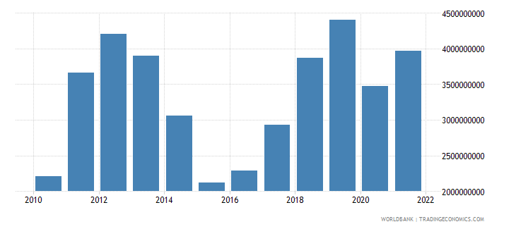 mongolia gross fixed capital formation constant 2000 us dollar wb data
