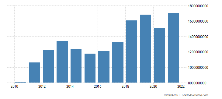 mongolia gross national expenditure constant 2000 us dollar wb data