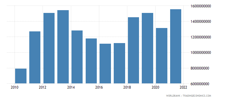 mongolia gross national expenditure us dollar wb data