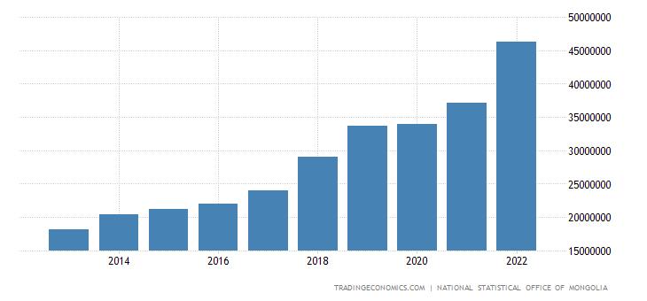 Mongolia Gross National Product