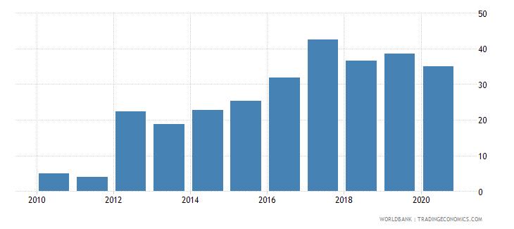 mongolia gross portfolio debt liabilities to gdp percent wb data